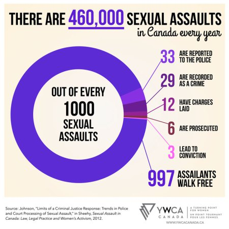 ywca-sex-assault-infographic